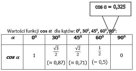 zadanie matura2015 tabelka 2