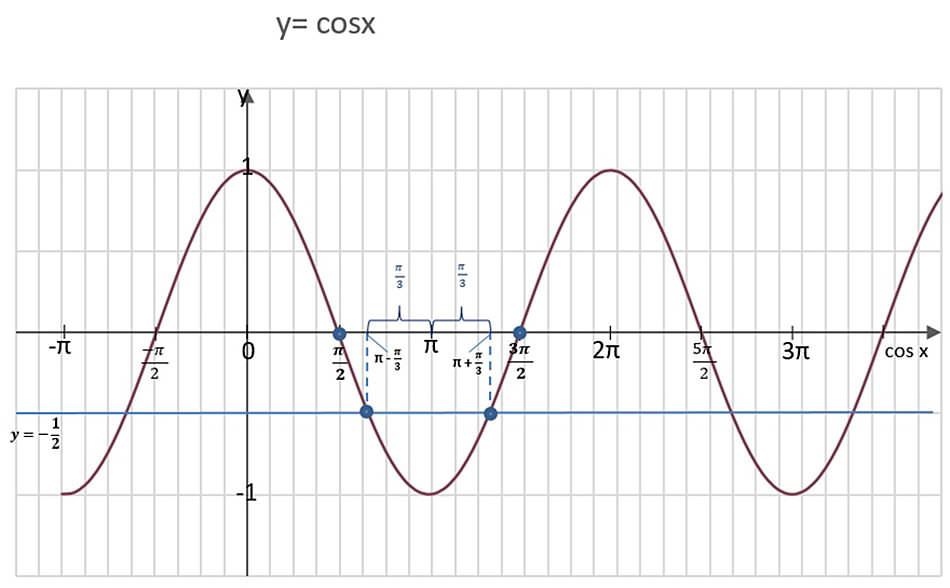 matura-2013-cosx-1-przez-2