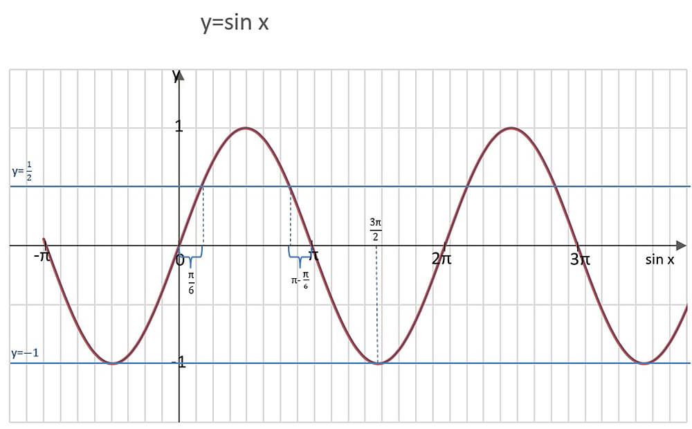 sinx-1-przez-2
