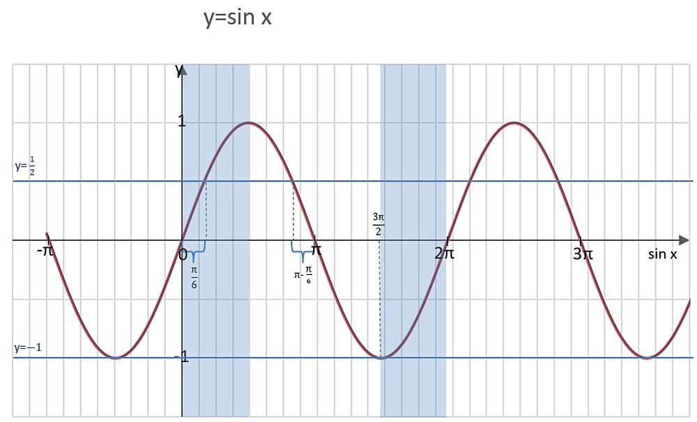 sinx-przez-2-w-przedzialach