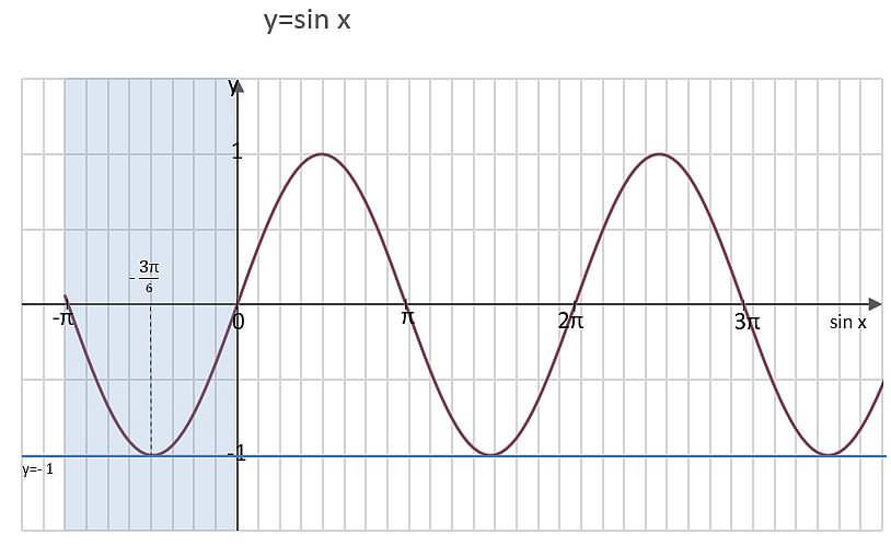wykres-sinx_minus1-w-minuspi0