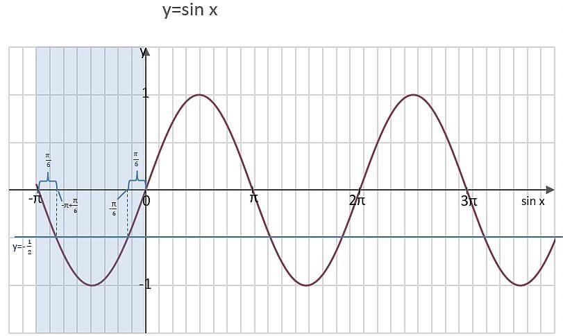 wykres-sinx_minus1przezdwa-w-minuspi0